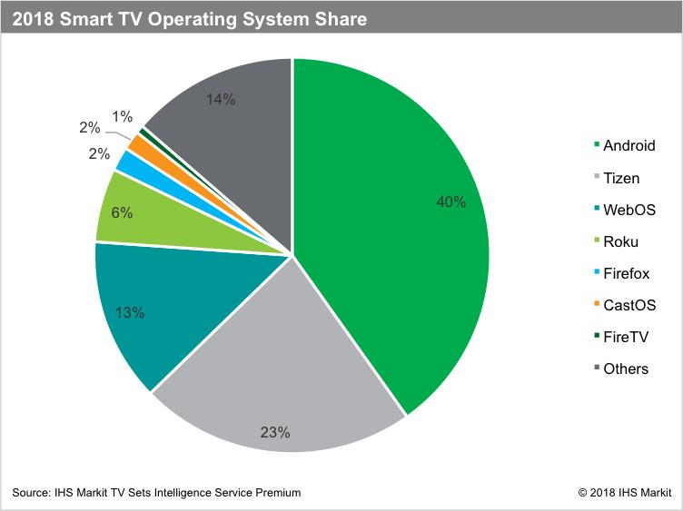Android TV : quel est le poids de l'OS de Google sur le