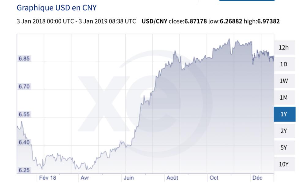 Dollar américain (USA) et Yuans (Chine) en 2018