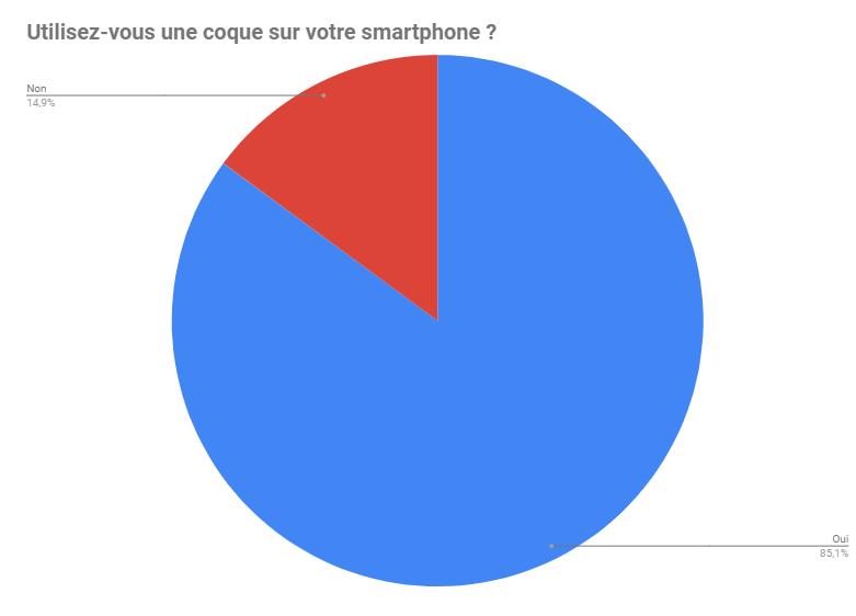 Croyez-vous aux smartphones sans prise ni bouton ? – Sondage de la semaine