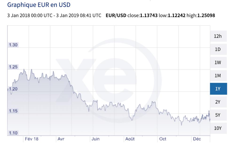 Cours de l'euro (Europe) et du dollar américain (USA) sur un an
