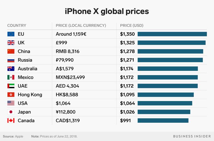 Prix de l'iPhone X dans le monde à son lancement