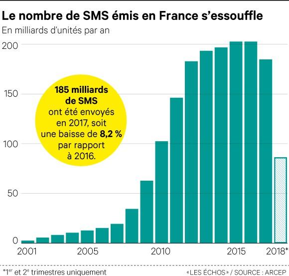 Le SMS continue de mourir lentement face aux applications de discussion instantanée