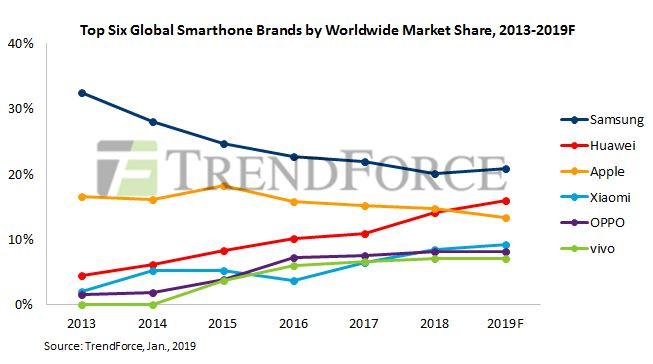 Huawei devrait rester numéro 2 en 2019, reléguant Apple à la troisième place