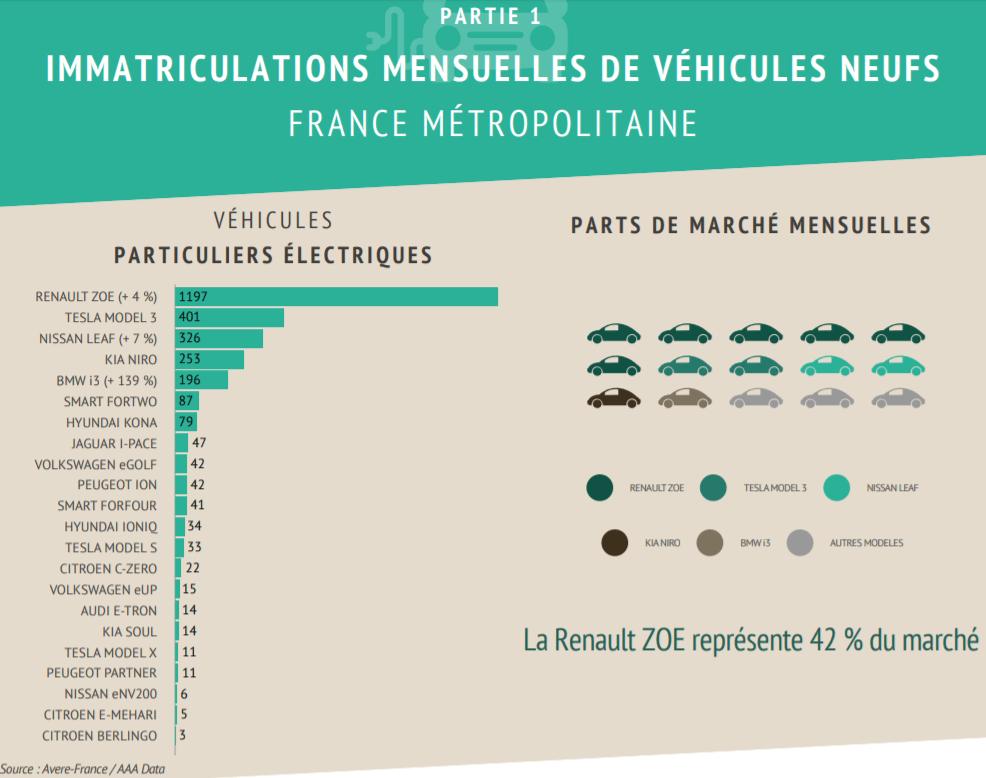 France : en février, la Tesla Model 3 a surpassé la voiture électrique la plus vendue au monde