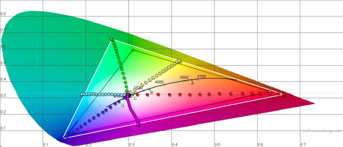 L'écran du HuaweiP30 permet d'afficher l'ensemble du spectre sRGB