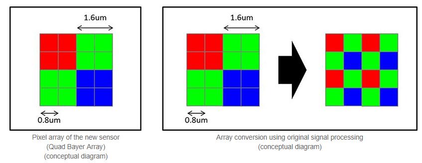 Le capteurIMX586 de Sony va combiner les pixels entre eux pour les rendre plus lumineux