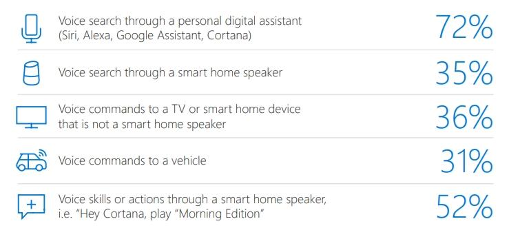 Google Assistant, Siri, Cortana, Alexa : voici l'assistant le plus populaire