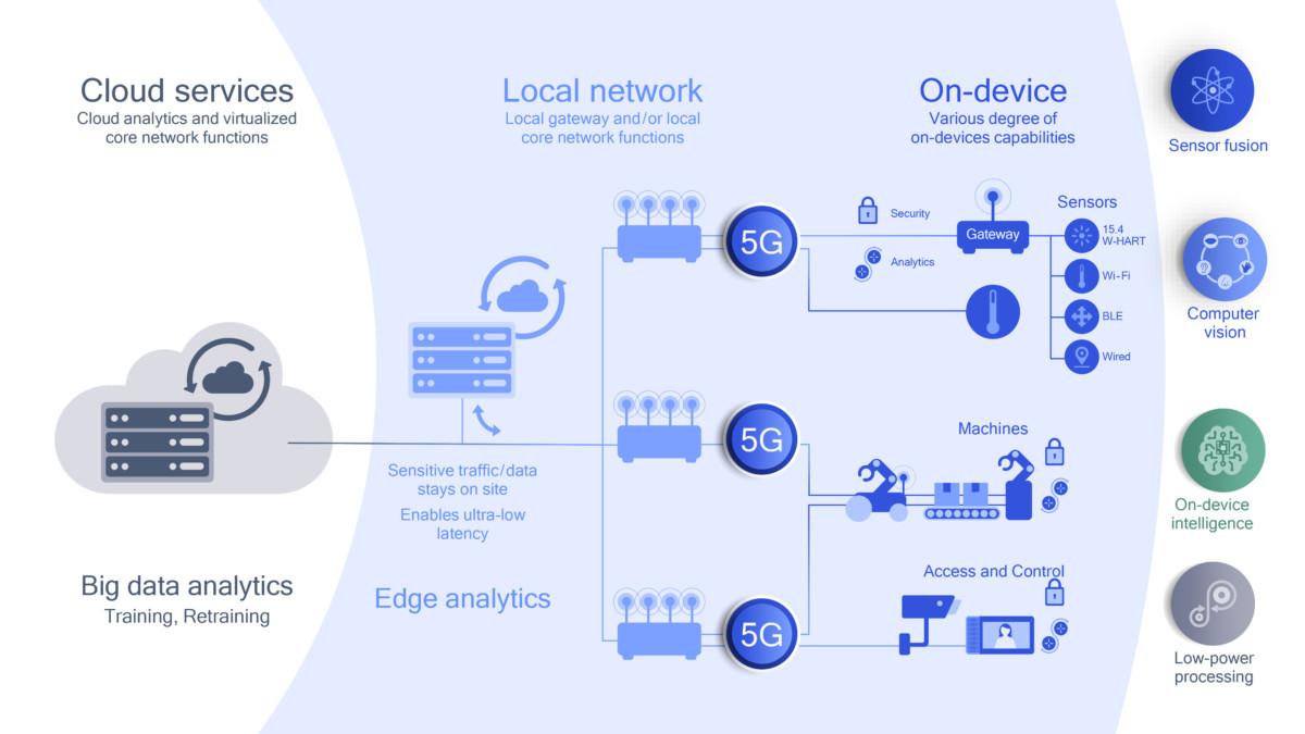 Comment Qualcomm va booster l'IA de notre quotidien avec le cloud