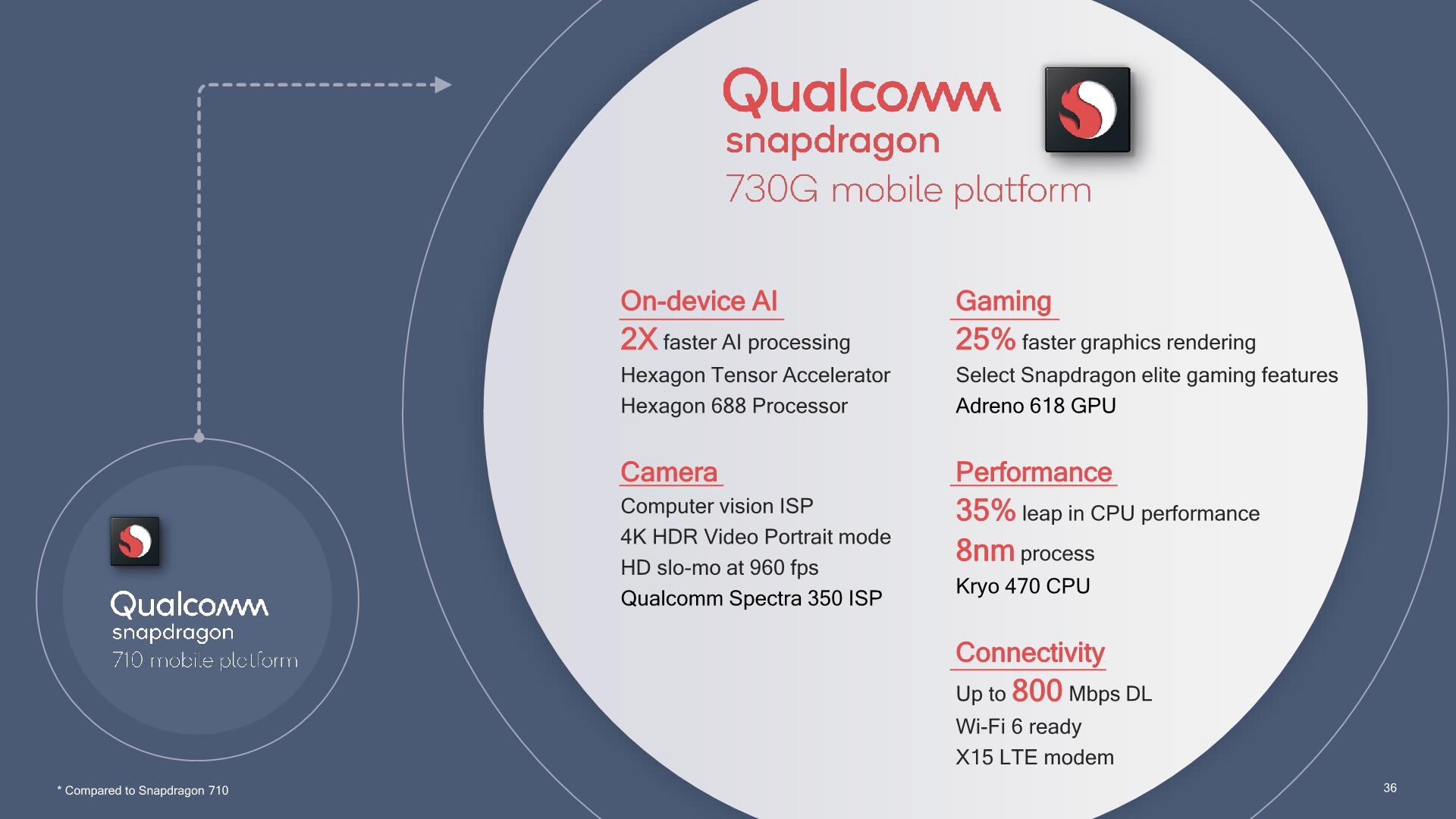 Qualcomm Snapdragon 665, 730, 730G : IA et jeux vidéo en ligne de mire