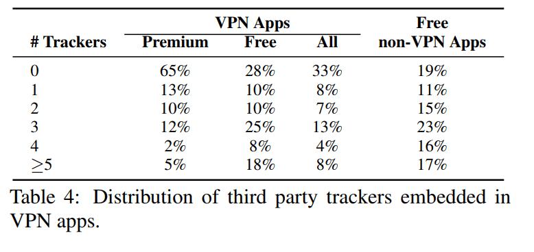 Un tableau issu de l'étude du CSIRO. Les VPN Android payants et gratuits sont comparés en fonction du nombre de trackers qu'ils contiennent. La différence entre VPN gratuits et payants est notable.