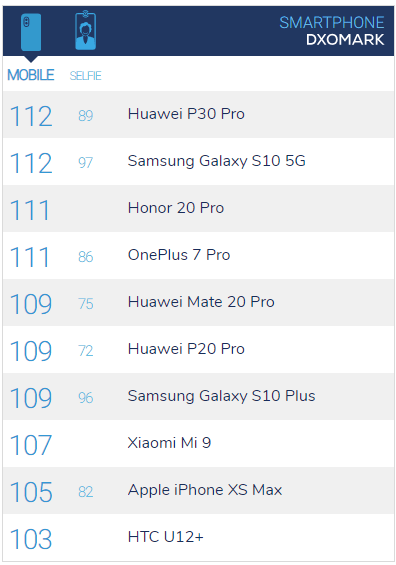 Le Honor 20 Pro et le OnePlus 7 Pro font jeu égal en photo selon DxOMark