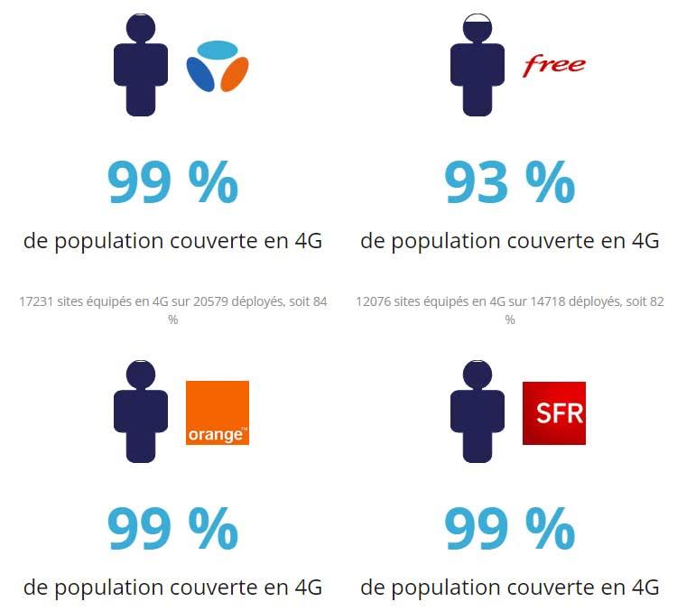 Free Mobile couvre 93% de la population française en 4G