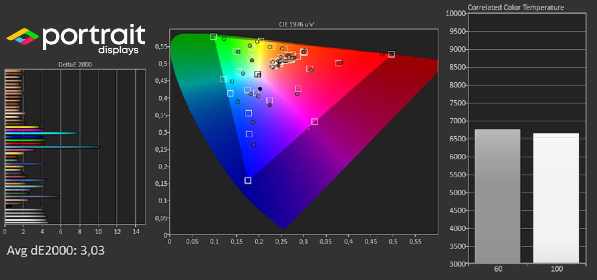 Les résultats de mesure à la sonde avec Calman Ultimate