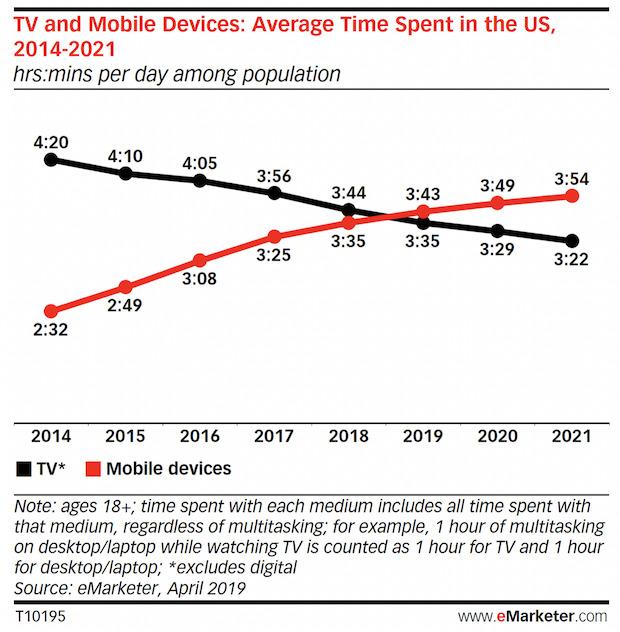 Les Américains passent plus de temps sur leur smartphone que devant la télévision