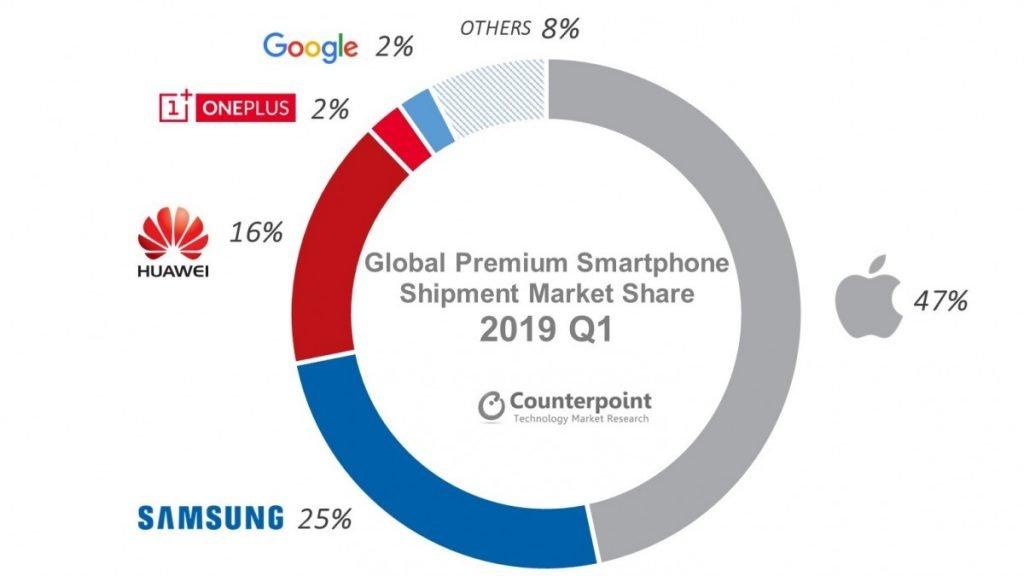 Apple en souffrance mais toujours 1er sur les smartphones haut de gamme
