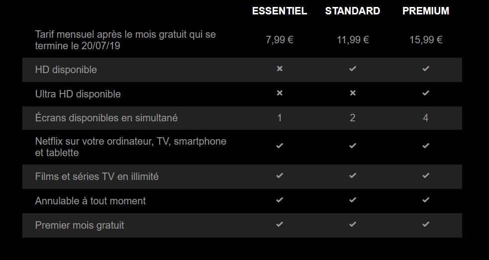 La nouvelle grille tarifaire. Source : Netflix.com.