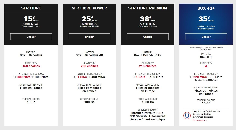 Comparatif Offre Fibre >> Box Internet Adsl Fibre Les Meilleurs Promos Offres