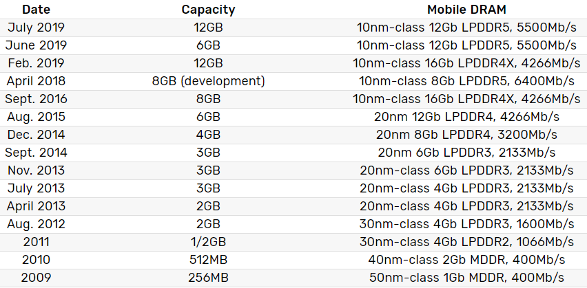 Samsung annonce sa première puce de 12 Go de RAM en LPDDR5 pour smartphone