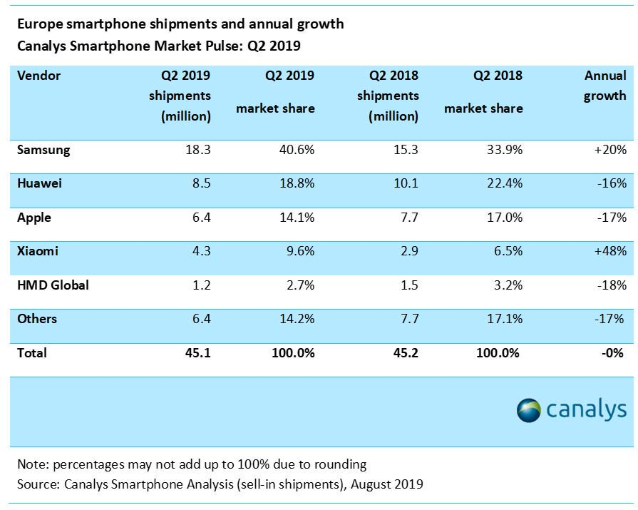 Smartphones en Europe : Samsung et Xiaomi vainqueurs du trimestre, Huawei perdant