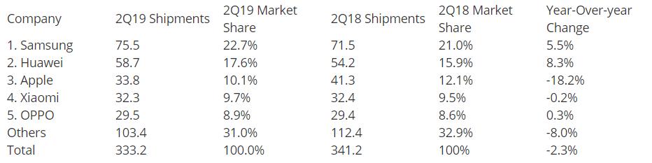 Xiaomi à deux doigts de piquer sa troisième place à Apple