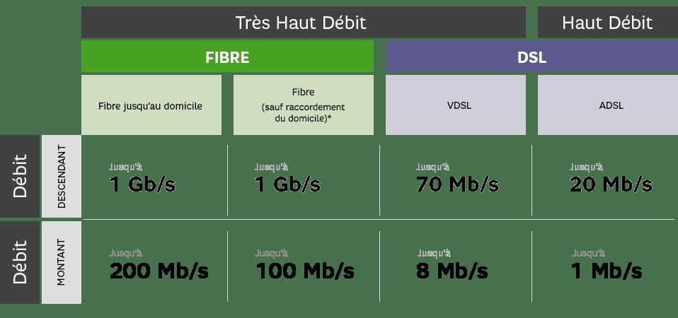 Les différentes technologies disponibles en France – Source : SFR