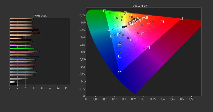 Test du calibrage des couleurs d'un écran. Ici le Samsung Galaxy Note10+.