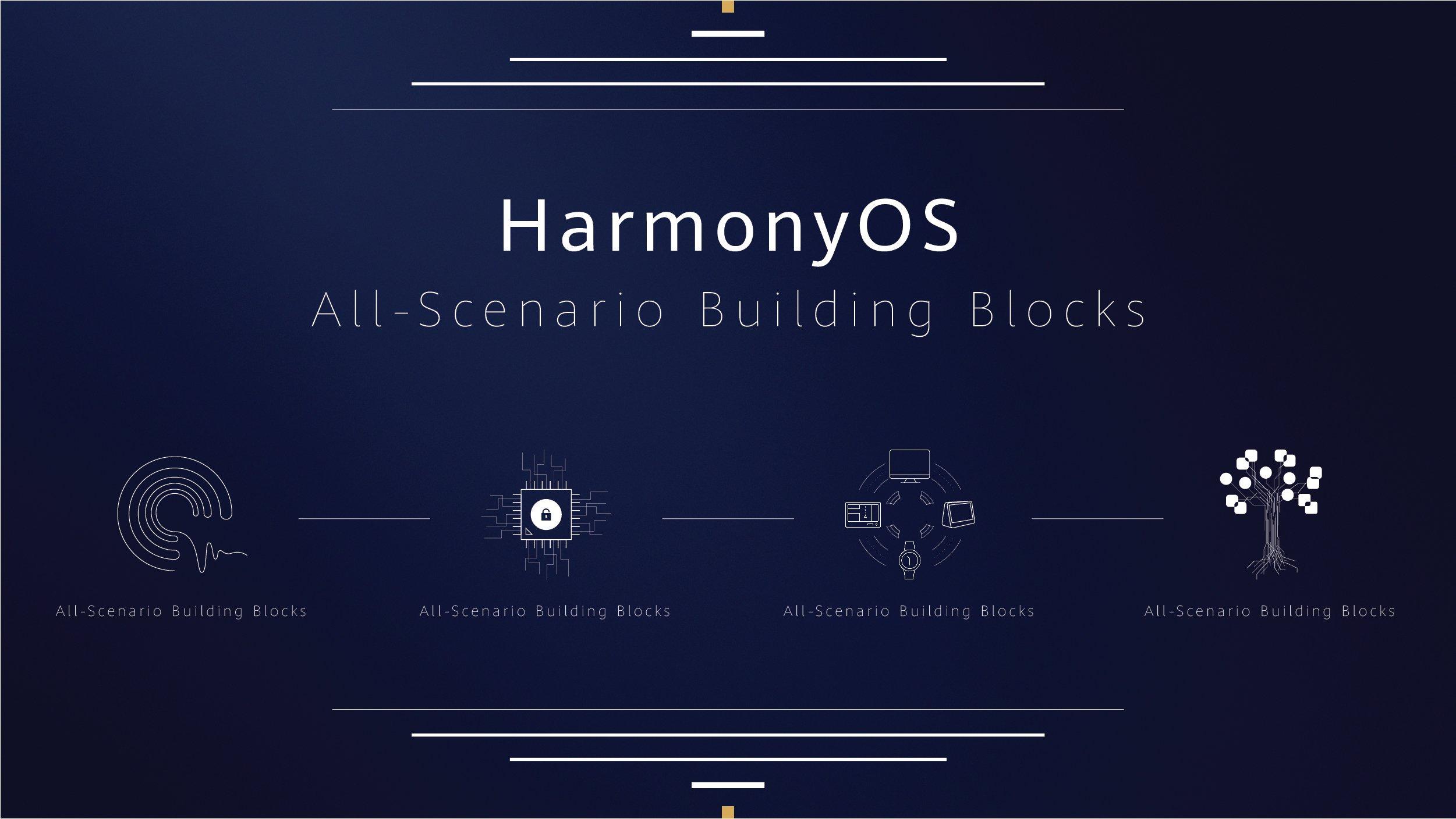 Quel avenir pour Huawei HarmonyOS ? – Sondage de la semaine
