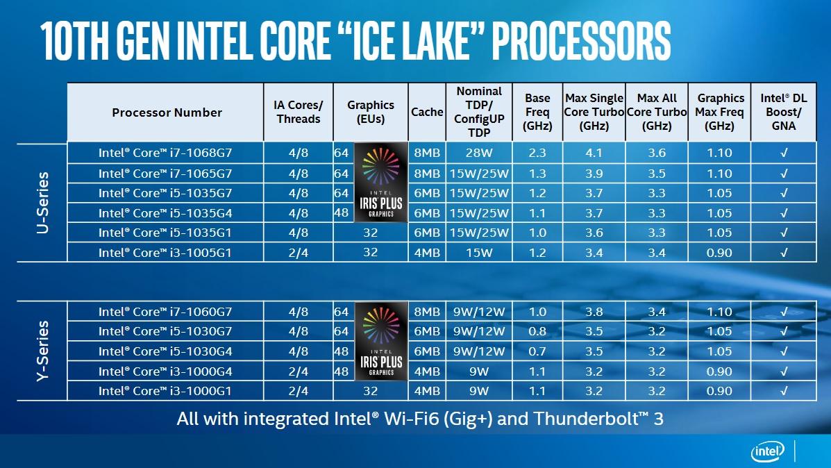 Crédit: Intel