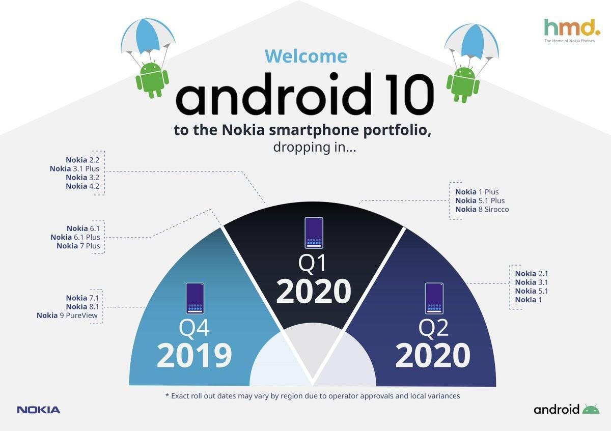 Android 10 : voici les smartphones Nokia qui seront bientôt mis à jour