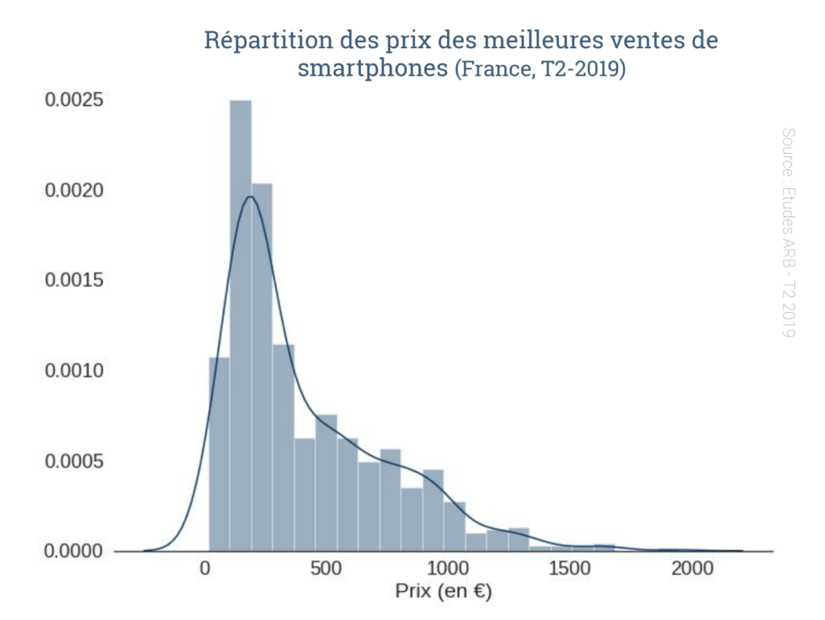 Portrait-robot du smartphone le plus populaire chez les e-commerçants français