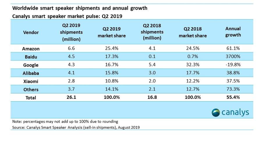 Enceintes connectées : Baidu dépasse Google grâce à une croissance de 3700 %