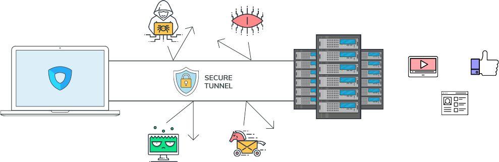 Voici comment fonctionne un VPN : un tunnel sécurisé et chiffré est créé entre son appareil et le serveur. Le serveur va alors aller sur Internet, mais les données qu'il va vous envoyer sont indéchiffrables.