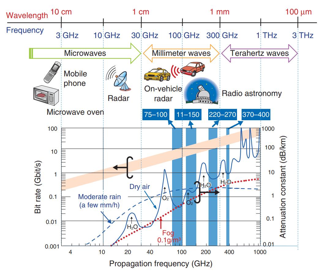 100x plus rapide que la 5G, la 6G sera utilisable en mer, dans l'air et… dans l'espace