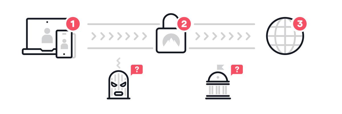 Le fonctionnement d'un VPN. 1. Votre appareil; 2. Tunnel VPN crypté; 3. Internet