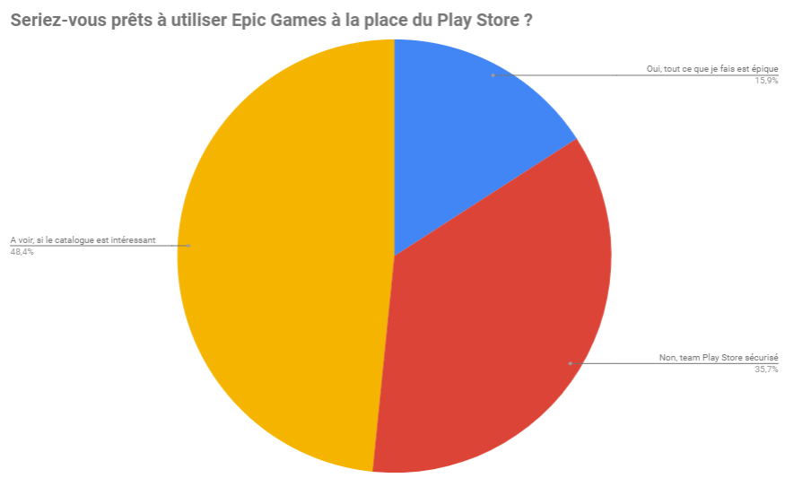 epic games store - What do you think of Samsung's second foldable smartphone? - Poll of the week - FrAndroid
