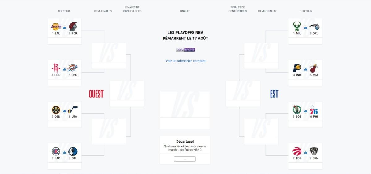 Arbre des play-offs NBA 2020
