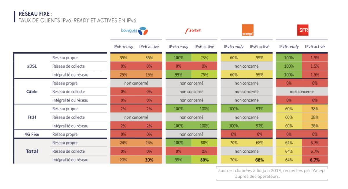 Free est premier sur l'IPv6, Orange, Bouygues et SFR à la traîne : comment vérifier et activer le nouveau protocole
