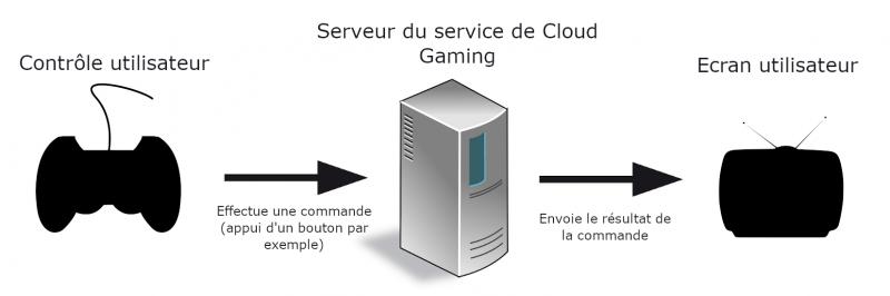 Schéma récapitulatif du fonctionnement du cloud gaming