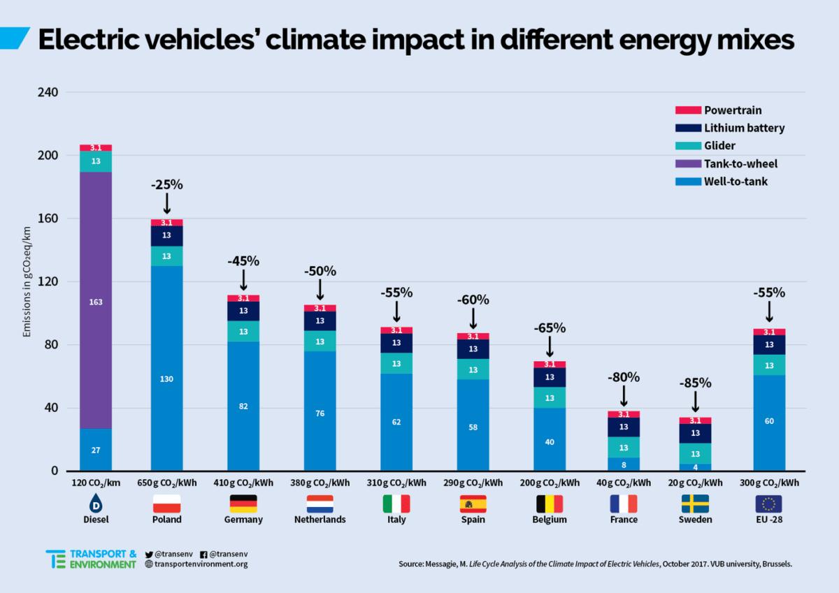 Pourquoi Mazda se trompe en disant que ses diesels polluent moins que l'électrique