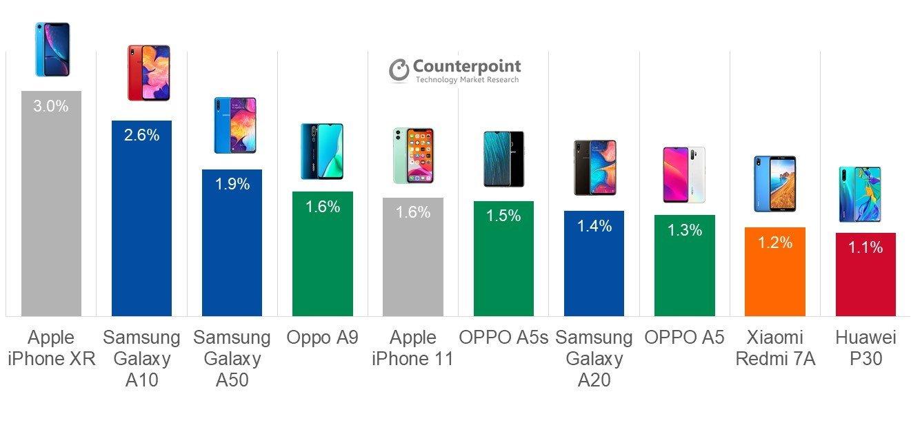 Le smartphone le plus vendu en 2019 est un iPhone