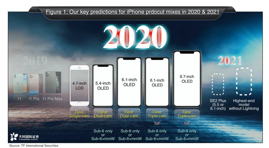 IPhone : Apple sortirait 5 nouveaux modèles en 2020