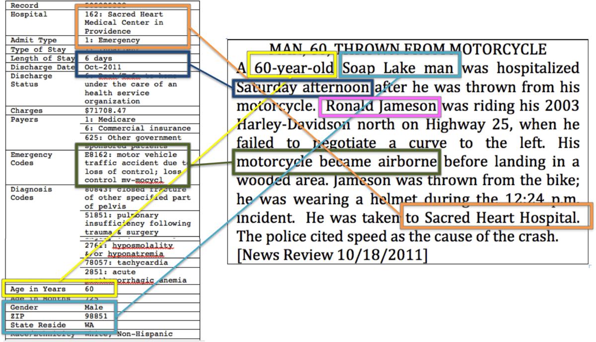 Malgré l'anonymisation des bases de données des hôpitaux, il était possible de découvrir l'identité d'un patient grâce à un article de presse (crédits image: Technology Science, Dr. Latanya Sweeney).