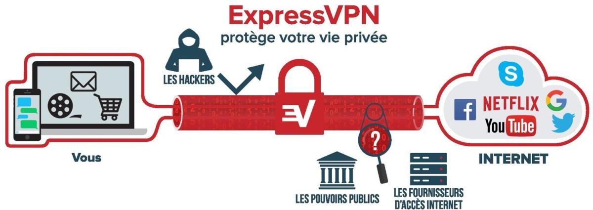 Qu'est ce qu'un VPN schéma
