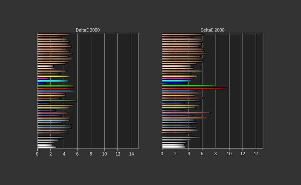 Le Delta E moyen est bien plus modéré en mode normal (à gauche) qu'en mode vif (à droite).