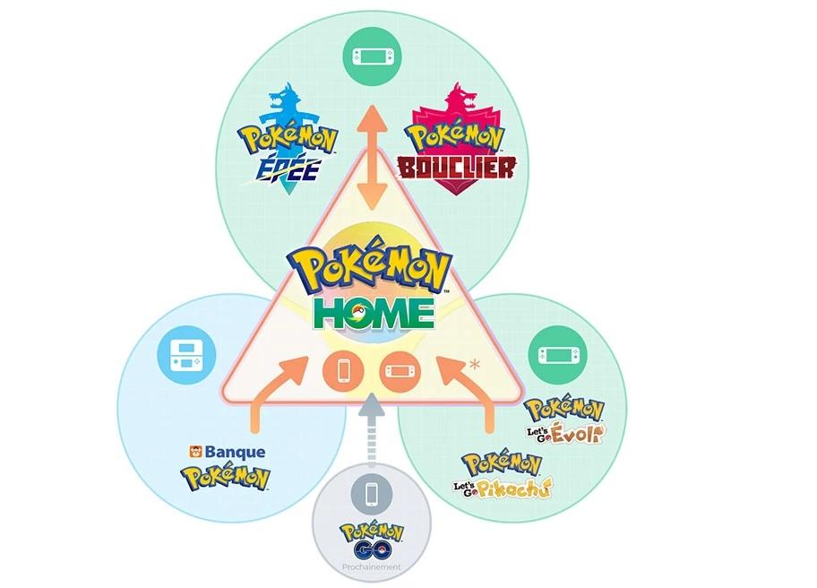 Pokémon HOME est maintenant disponible sur l'App Store