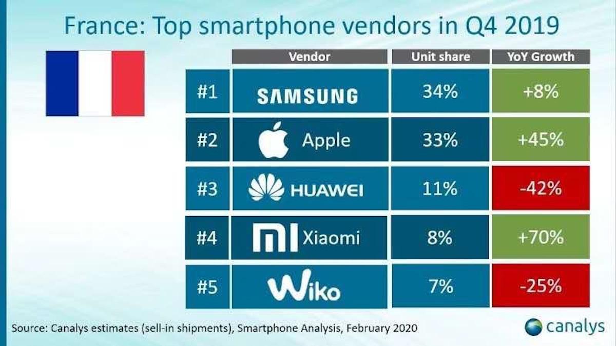 resultats smartphones Q4 2019 france