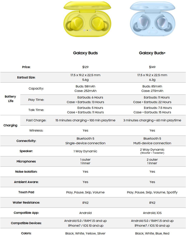 Samsung Galaxy Buds+ : le prix et la fiche technique complète fuitent