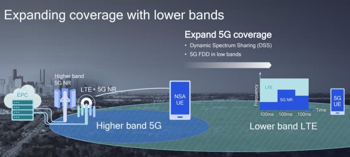 Un réseau5G NSA avec un cœur de réseau EPC4 G LTE. Le DSS est utilisé pour basculer entre 4G et 5G. Crédit: Qualcomm