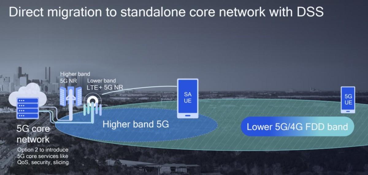 Un réseau5G SA. Le cœur de réseau a basculé totalement vers la 5G et propose de nouveaux services. Crédit: Qualcomm.