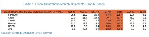 Huawei n'est que quatrième, derrière Xiaomi